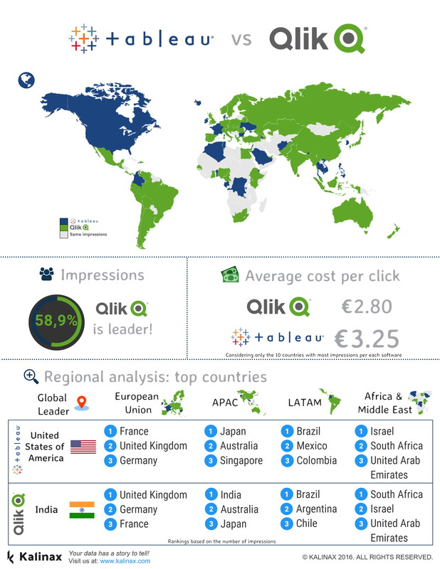 Tableau vs. QlikView | Data Story - KALINAX